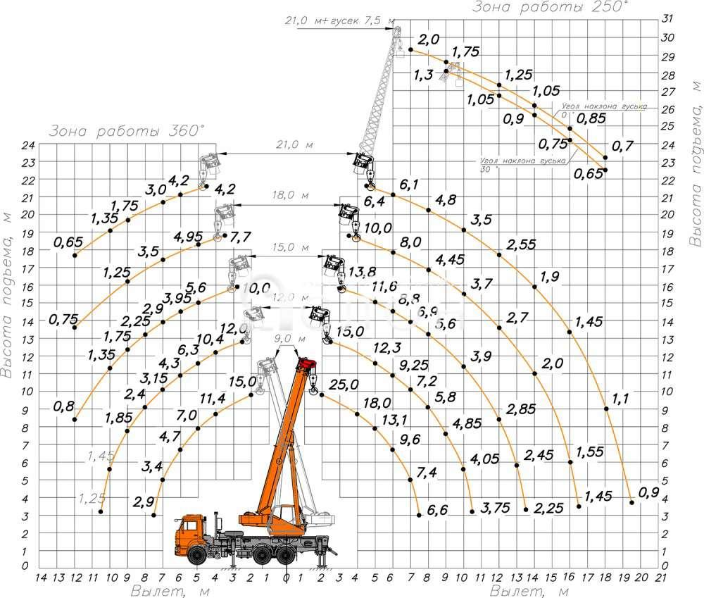 Технические характеристики автокрана КЛИНЦЫ КС-55713-1К-1
